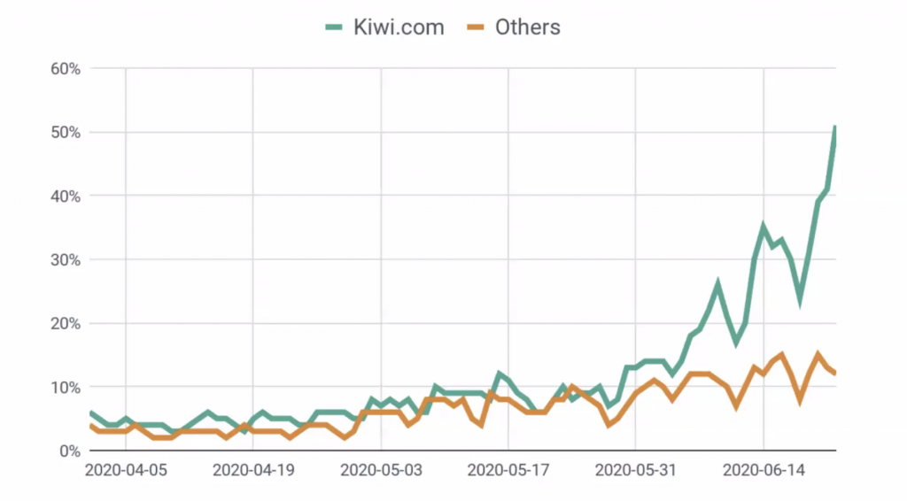 Graph comparing third-party payment platforms and Kiwi.com