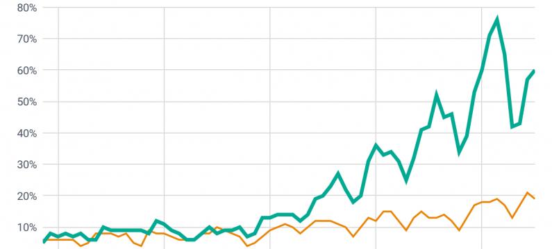 Third-party payment platforms and Kiwi.com comparison graph