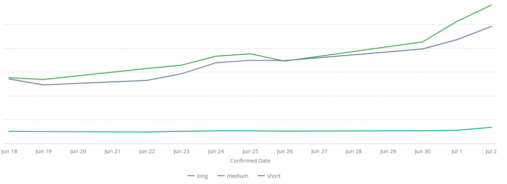 Data graph comparing Kiwi.com long and short-haul flight bookings