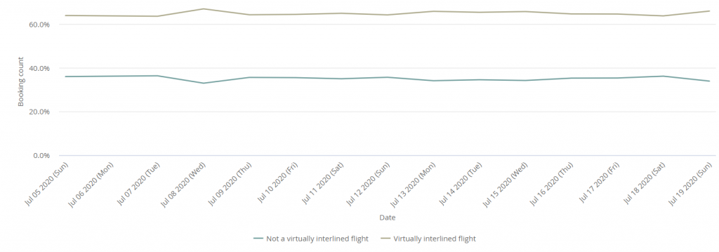Virtually interlined and direct flights graph Kiwi.com