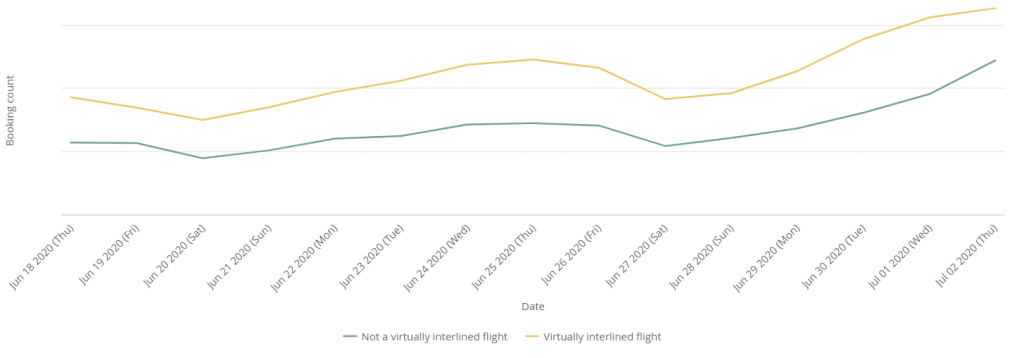 Graph showing popularity of Kiwi.com's virtually interlined flights