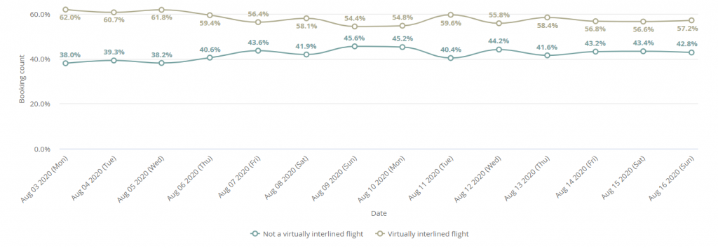 Virtually-interlined flights versus direct flights booked via Kiwi.com for 20 July – 2 August 2020