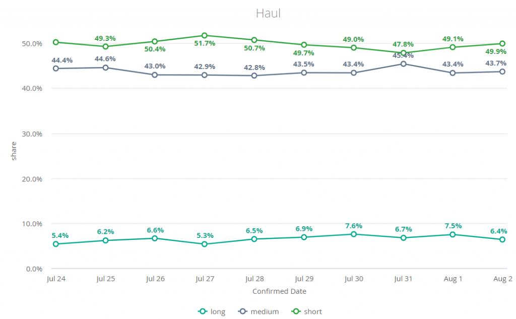 Short and long haul Kiwi.com bookings graph