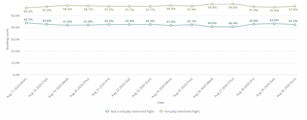 Virtually-interlined flights versus direct flights booked via Kiwi.com for 17 August – 30 August 2020