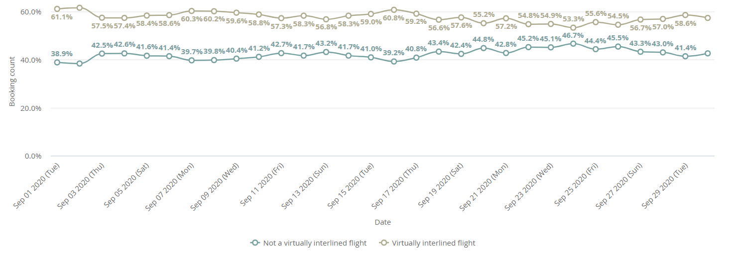 Graph virtually interlined versus direct flights Kiwi.com