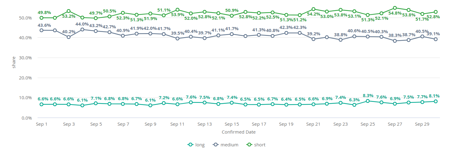 graph short and long haul flights Kiwi.com