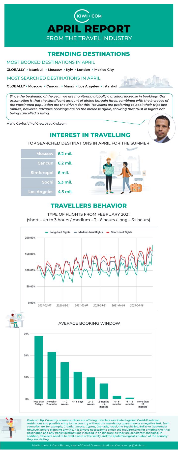 Kiwi.com April travel report