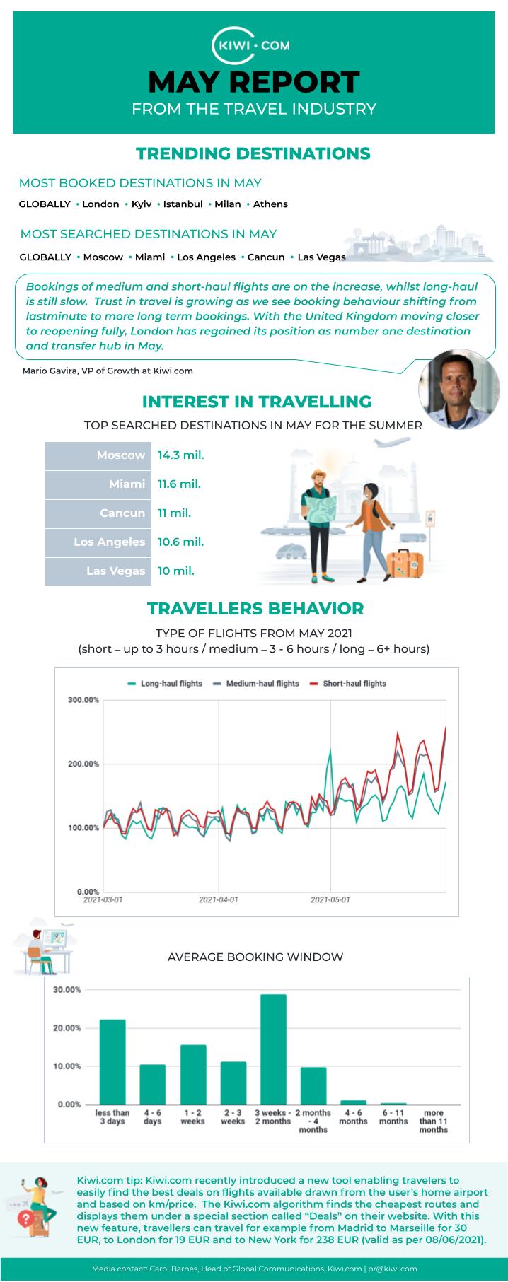 Kiwi.com travel report may 2021