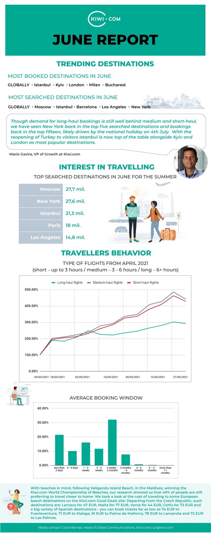 Kiwi.com travel data June 2021